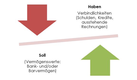 Buchfuehrungspflichten einer GmbH